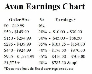 Avon Earnings Chart 2015
