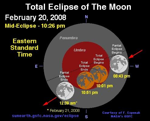 NASA – Total lunar eclipse: February 20, 2008