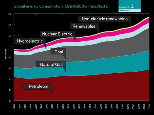 Wattzon.org – How much energy we consume and what to do about it