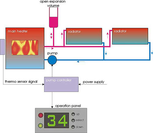 PIC based Home Heating System