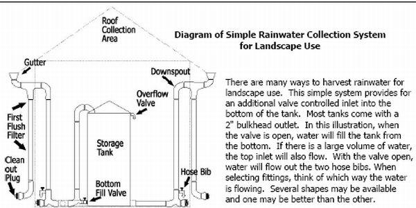 Rainwater Harvesting: Starter Projects, Austin Event