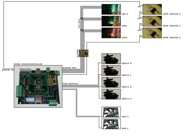 Controlling airflow with the Make Controller
