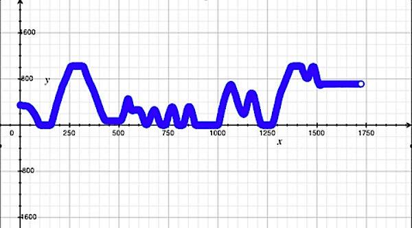 Easy sensor graphs from Arduino