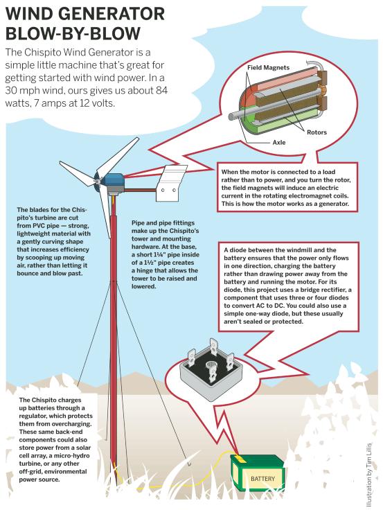 Flashback: Wind Powered Generator