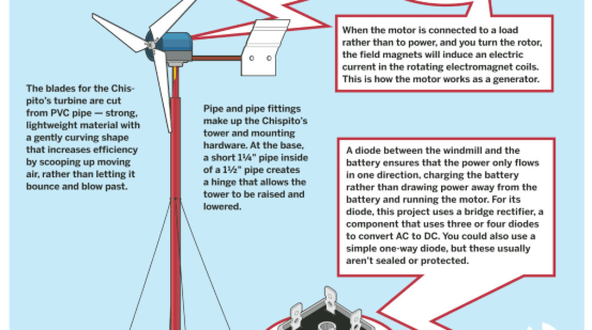 how to make a wind powered generator