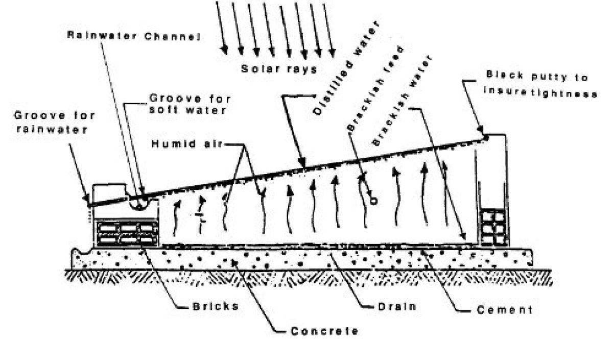 Thinking of building a solar still? | Make: