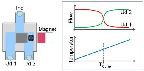 Amazingly simple magnetic heat-switching valve