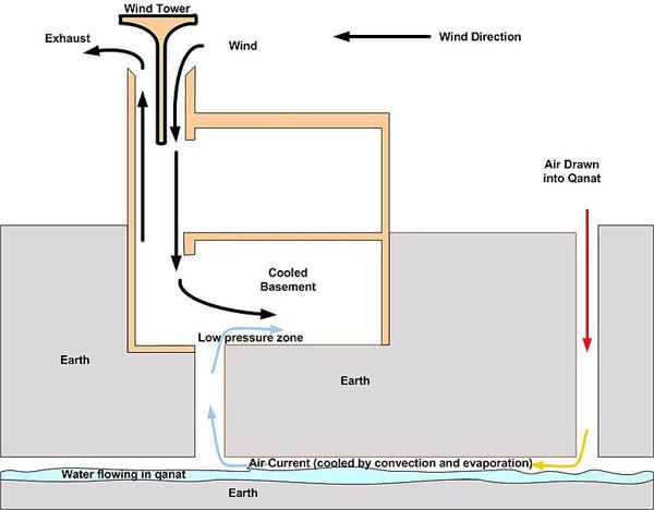 Heirloom technology: Yazd's windcatchers