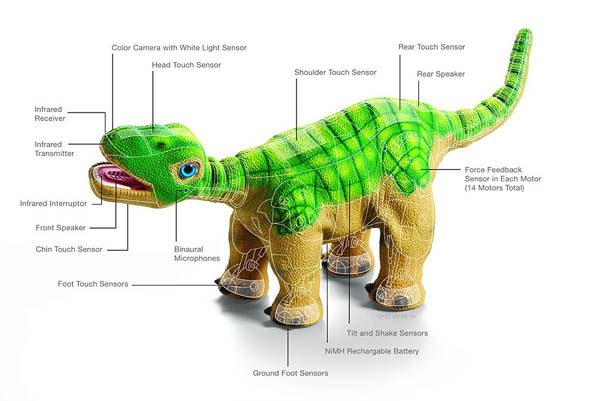 Where are they now: Pleo the Dinosaur