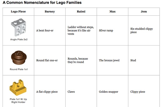 What families call LEGO