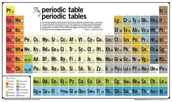 """Meta"" periodic table"