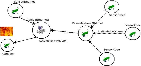 Canafote, Arduino Network Infrastructure