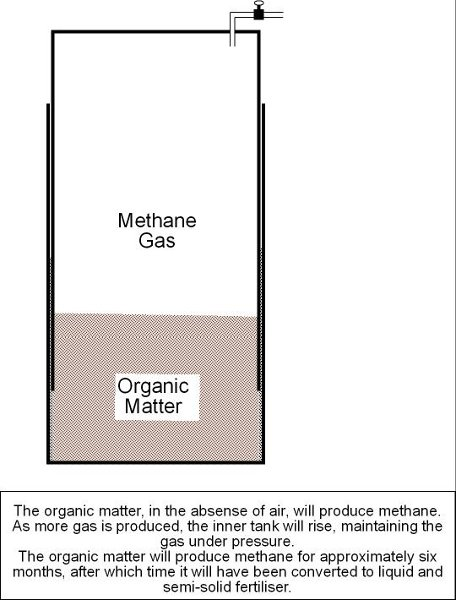 Building a (one-stage) Anaerobic Digester