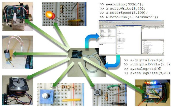 Using Arduino with MATLAB