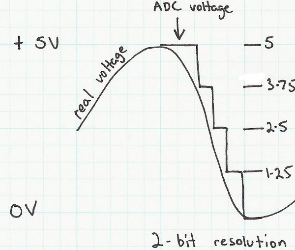 Using a voltage reference to improve sensor measurments