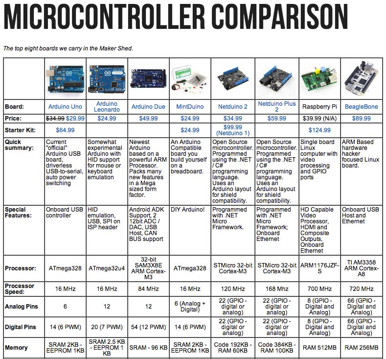 Maker Shed Microcontroller Quick Reference Chart | Make: