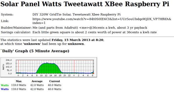 It starts with my 320 watts of solar panels on the roof, connected to a micro grid tie inverter, which is connected to a converted killawatt unit to measure the power output form the panels.  Data leaves the killawatt via an XBee transmitter with a data stream signal going to a XBee receiver which is connected to the Raspberry Pi.  The Pi collects this data, and my webserver picks up the data from the Pi and displays the power output.