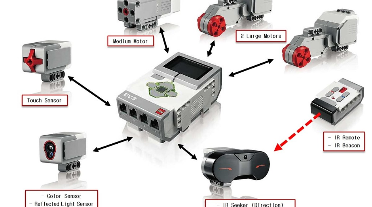 Lego Mindstorms Ev3 Source Code Available Make