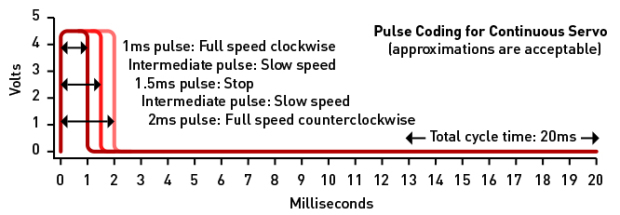 Figure E. Three superimposed curves show the range of control pulses understood by a servo