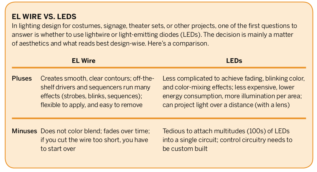 Primer—Electroluminescent (EL) Wire   Make: