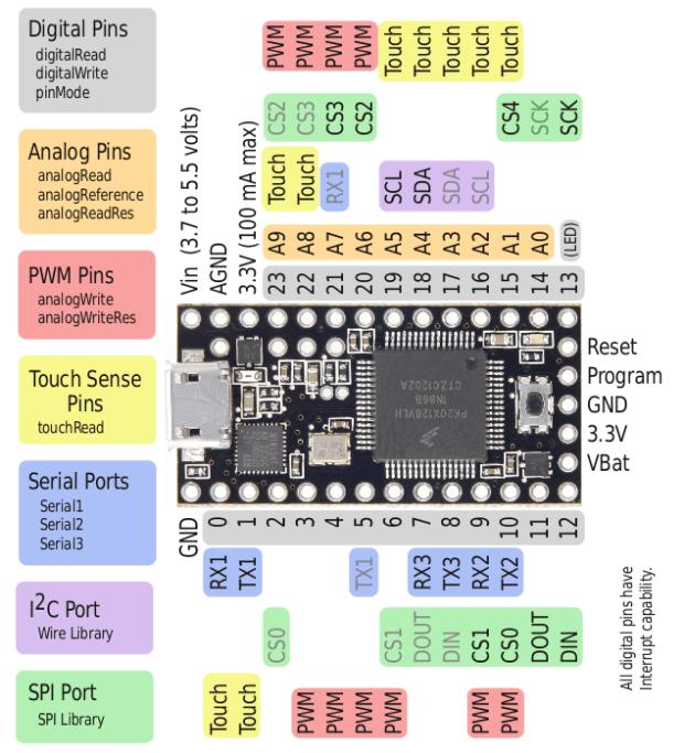 Figure 9. Teensy 3.0 pin configuration.