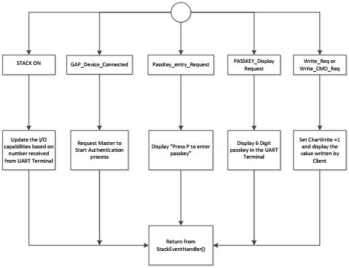 A diagram of StackEventHandler()