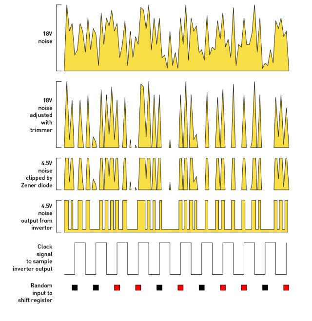 Figure C. Electrical noise is processed in 4 steps to create a random digital output.