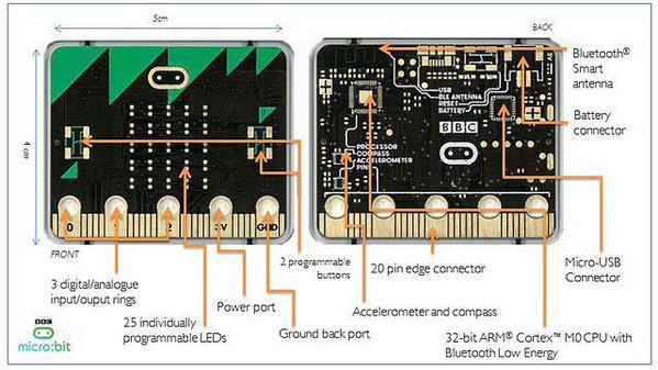 The BBC Micro:bit explained. (Credit: BBC)