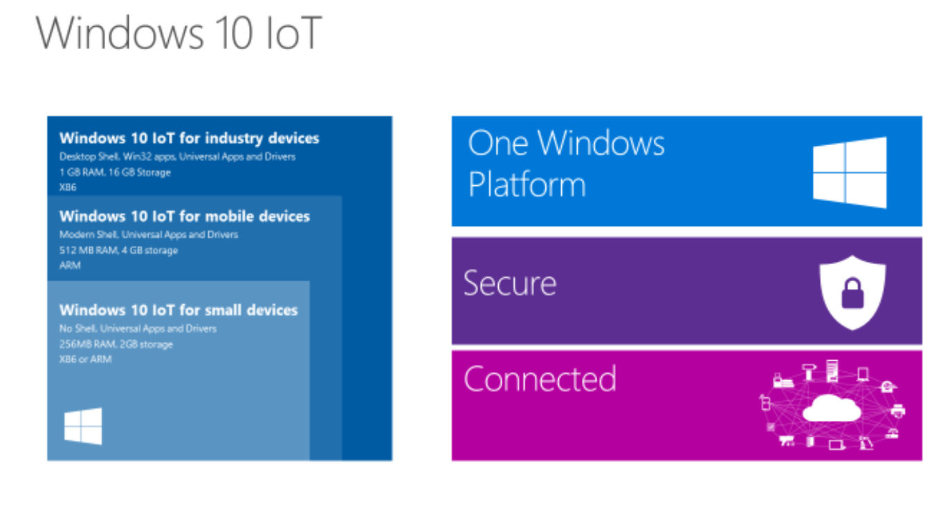 Microsoft Updates Windows IoT for Arduino and Dragonboard | Make: