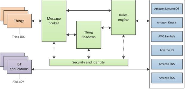 AWS IoT block diagram via Amazon