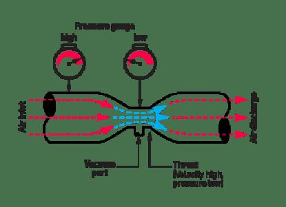 Venturi-diagram07212015