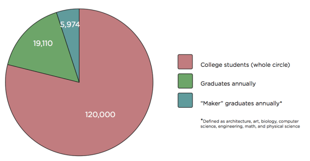 College audience pie chart