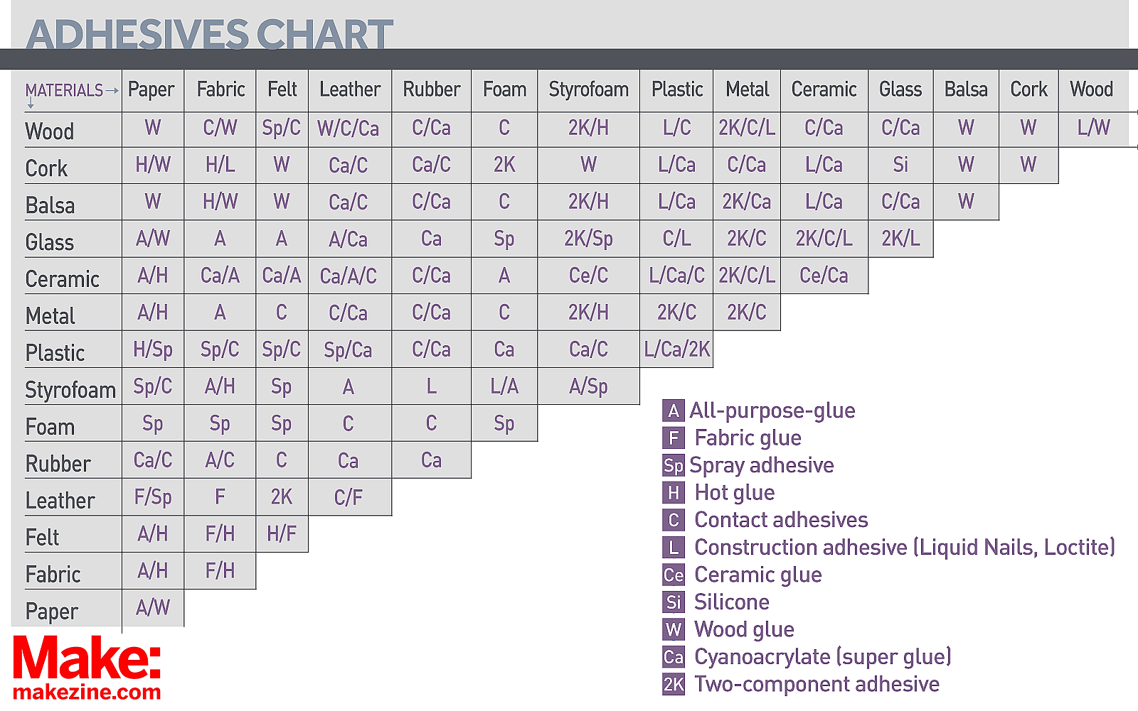 Don T Glue Anything Without This Handy Reference Chart Make