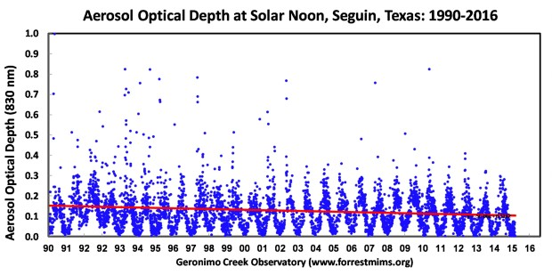 Aerosol_Optical_Depth_(haze)_at_Geronimo_Creek_Observatory,_Texas_(1990-2016)