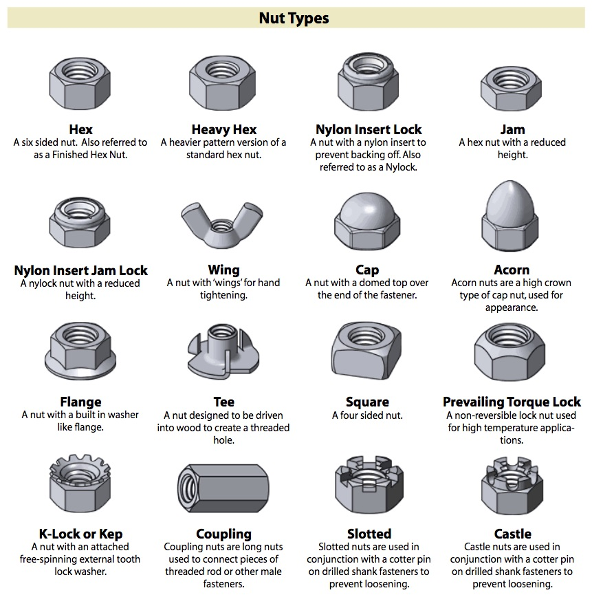 The fastener - what it is Types of fasteners. Materials for production 91