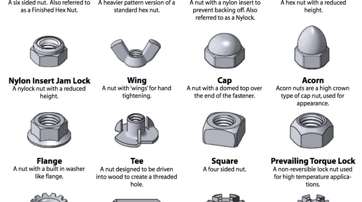 Incredibly Useful, and Free, Guide to Fasteners | Make: