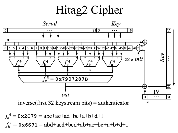 The team also found they could also exploit the old Hitag2 cipher to gain access to vehicles as well.