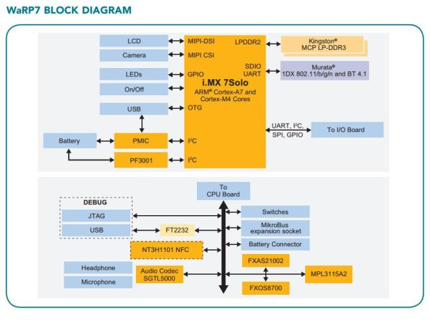 Feature block diagram.