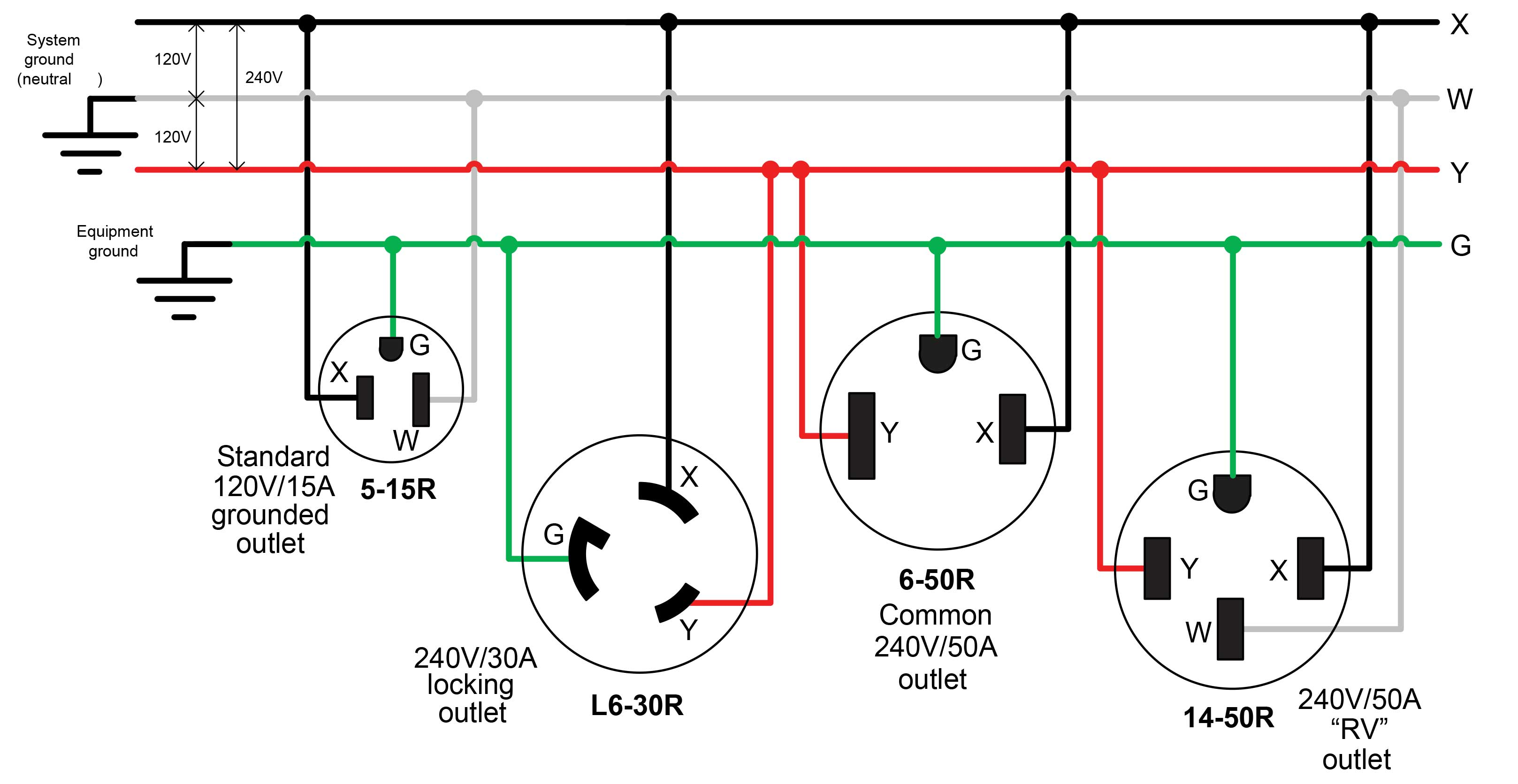 Figure 3 240V receptacles use combinations of the same wires  sc 1 st  Make Magazine : 240 outlet wiring - yogabreezes.com