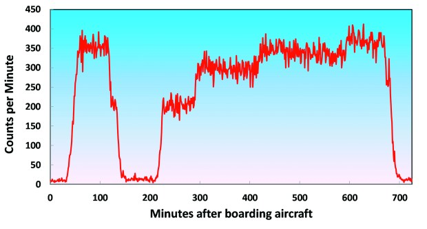 Figure 28-3 The cosmic ray background count measured by a Geiger counter increases with altitude. The altitude changes of an aircraft flying from San Antonio to Zurich can be heard as distinct changes in pitch, proportional to altitude.
