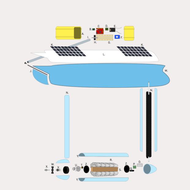 A: Electronics Enclosure B: Devantech CMPS-11 tilt-compensated compass C: Seeeduino Mega D: Pololu Servo MUX Board E: R/C Receiver F: Adafruit GPS G: Breadboard H: Servo I: Rudder control arm (connects to servo) J: Rudder K: Solar Cells L: Boat deck M: Hull N: Carbon fiber shafts with embedded electronics wiring O: Voltage Regulator P: Battery controller and D/C regulator Q: Data logger R: Batteries S: Balancing Board T: R/C airplane brushless motor U: 4:1 belt drive reduction using GT2 timing belt V: Thruster W: Propeller X: Prop screw Y: Keel enclosure Z: Black delrin thruster pod endcap