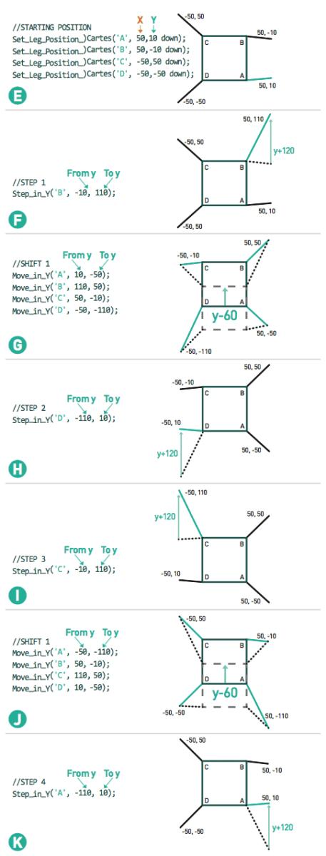 How to Program a Quadruped Robot with Arduino   Make: