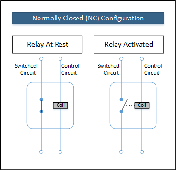 figure 2 – normally closed relay operation