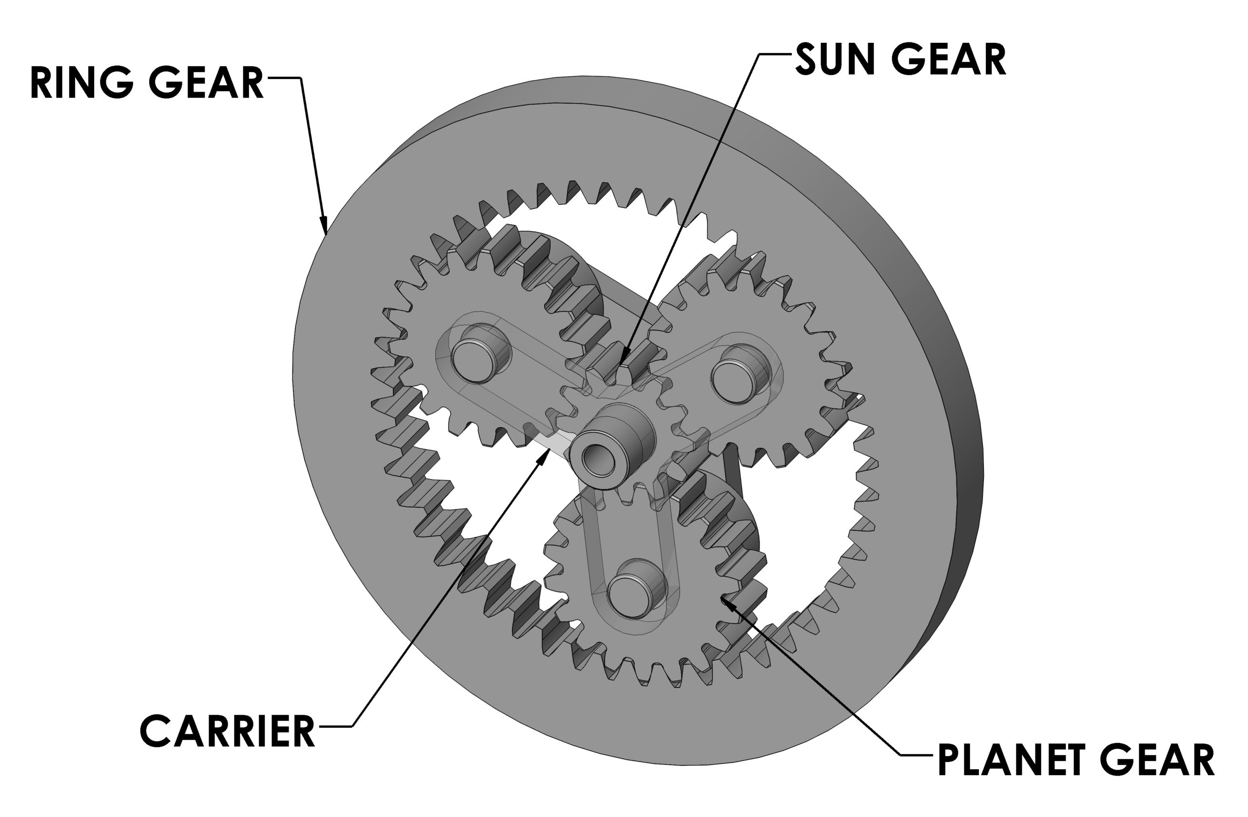 Skill Builder: Learn The Types Of Gears