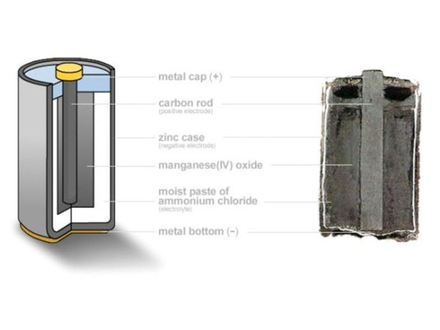 Harvesting Chemicals from a Battery