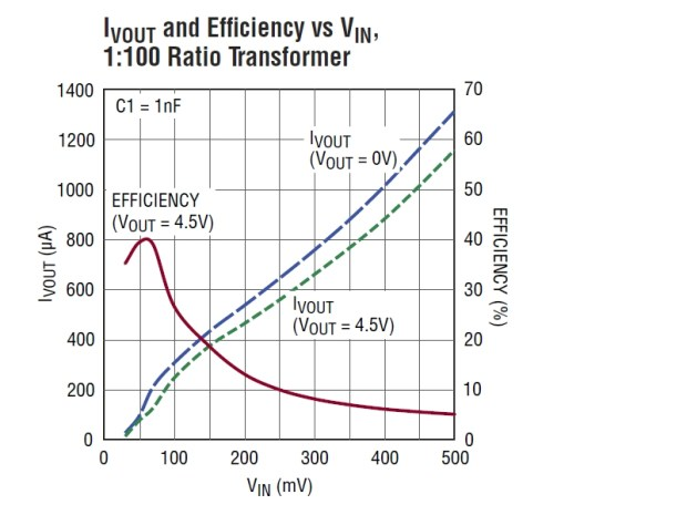Energy Harvesting DC:DC Converter