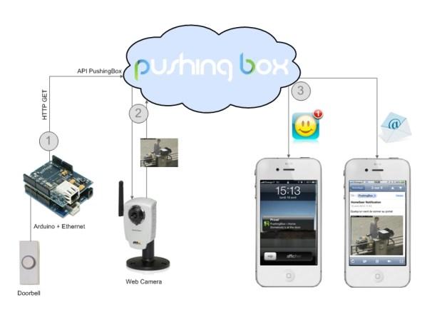 Notifying Doorbell with PushingBox