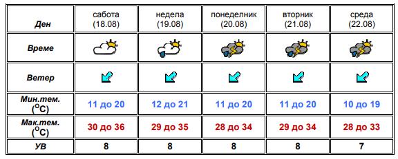 временска прогноза, УХМР