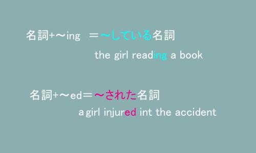 名詞+ing と名詞+~ed の説明図