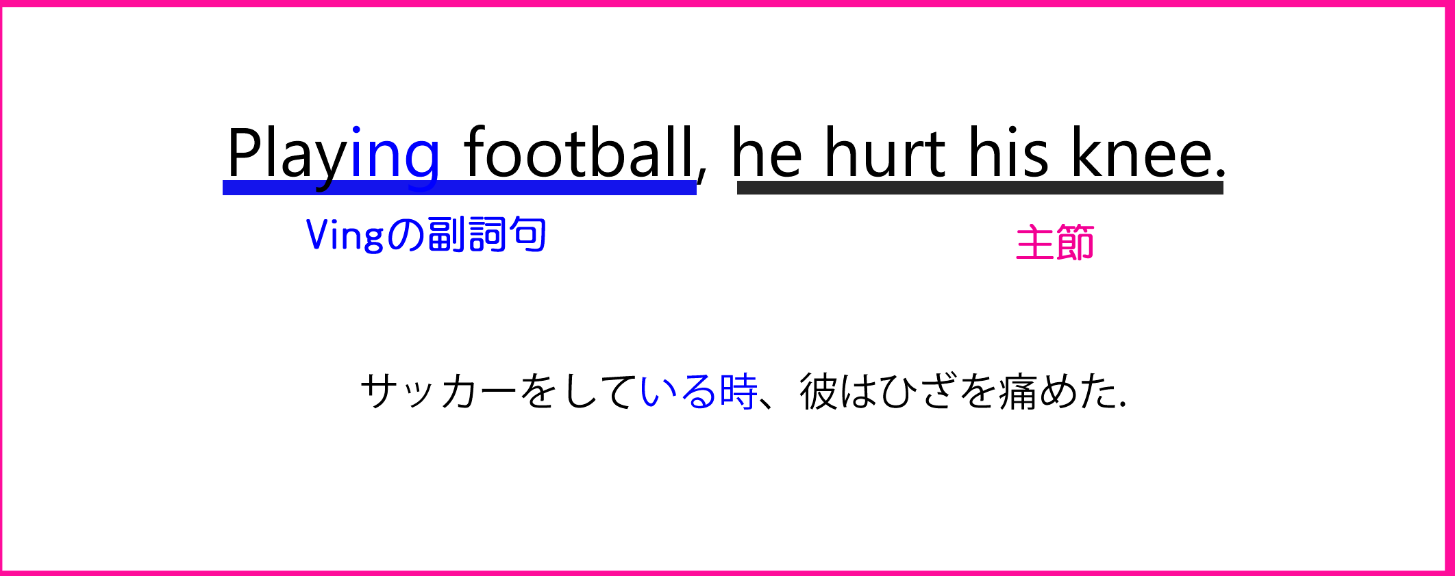 Playing football,he hurt his knee.と分詞構文の図と説明